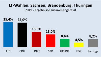So wählten die Sachsen, Brandenburger und Thüringer in diesem Jahr