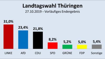 Jürgen Fritz: Thüringen – So wechselten die Wähler am 27. Oktober
