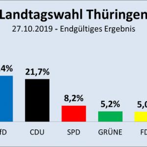 Thüringen Afd Prozent
