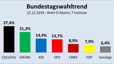 So würden die Deutschen heute wählen: Schwarz-Grün hätte eine Mehrheit