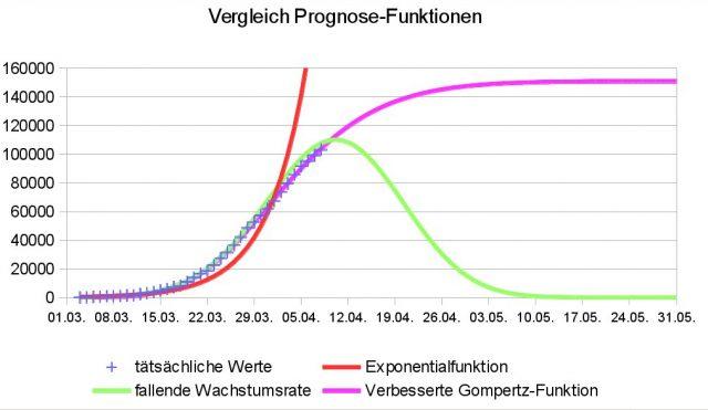 Vergleich unterschiedlicher Prognose-Funktionen der COVID-19-Fälle