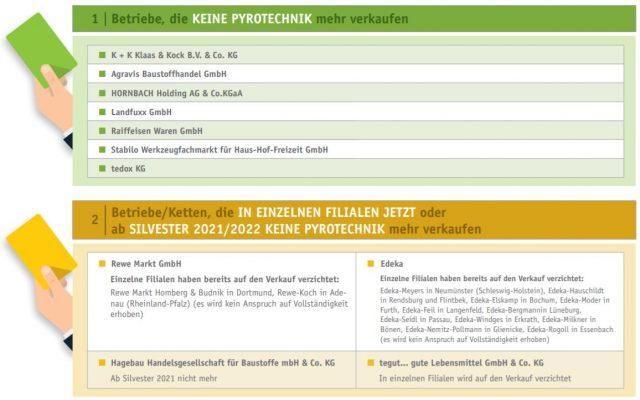 Händleratlas der Deutschen Umwelthilfe (DUH): Diese Händler wollen (teilweise) kein Silvester-Feuerwerk verkaufen.