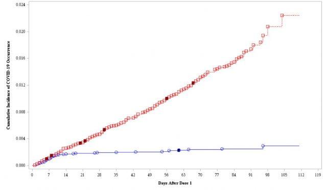 Kumulierte Corona-Inzidenz nach der Impfung mit dem Corona-Impfstoff (blau) und einem Placebo (rot).