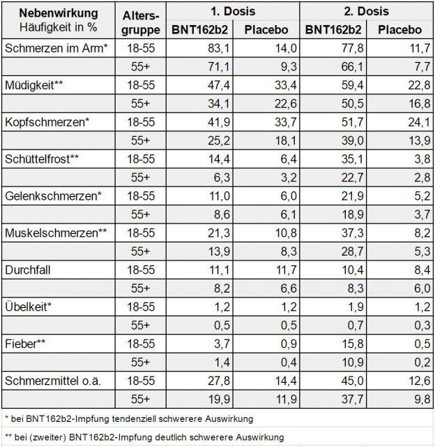 Nebenwirkungen des Biontech/Pfilzer mRNA-Corona-Impfstoffes.
