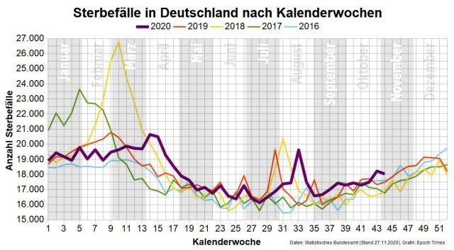 Sonderauswertung Sterbefälle Deutschland 2020: Bis November exakt im Schnitt der Vorjahre