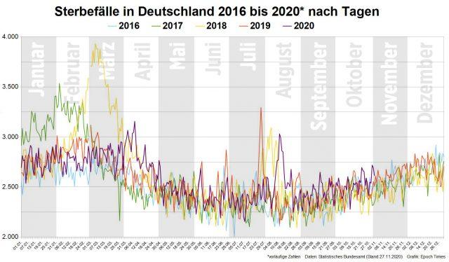 Sterbefälle BRD 2016 bis 2020 nach Tagen