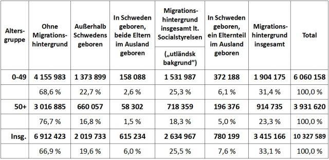 Tabelle zu Personen mit Migrationshintergrund in Schweden