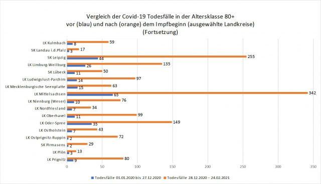 Sterbefälle in der Altersklasse Ü80 in ausgewählten Landkreisen vor und nach Beginn der Impfungen.