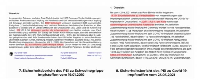 Vergleich der Meldungen über Schweinegrippe- und Corona-Impfung.