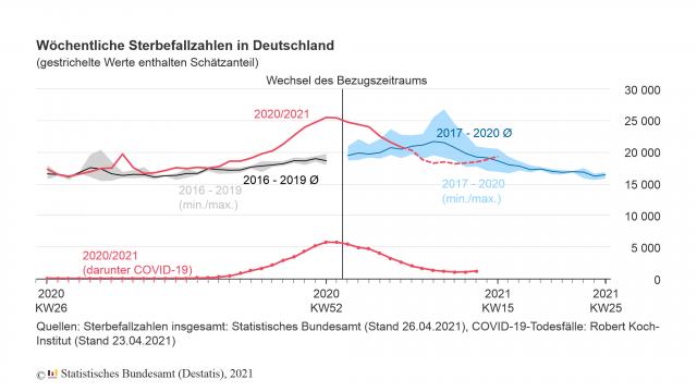 Sterbefälle in Deutschland