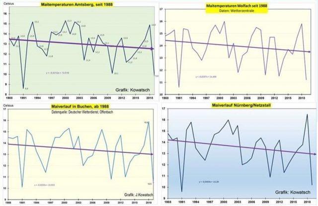 Keine Verstädterung, keine Erwärmung (1): In ländlichen Gebieten zeigen die Mai-Temperaturen seit 1988 einen leicht rückläufigen Trend. Alle Messstationen liegen in oder in der Nähe von ausgedehnten Waldflächen.