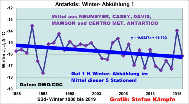 Keine Verstädterung, keine Erwärmung (2): Entwicklung der mittleren Wintertemperaturen an fünf Forschungsstationen in der Antarktis. Die Temperaturen gingen binnen 30 Jahren um etwa 1° C zurück.