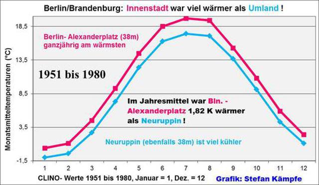 """Effekt der Verstädterung (2): Von 1951 bis 1980 lag die Temperatur am Alexanderplatz in Berlin im Jahresmittel um 1,82° C höher als im ländlichen Neuruppin auf ähnlicher Höhenlage. Von 1981 bis 2010 war der """"Alex"""" durchschnittlich um 1,01° C wärmer."""