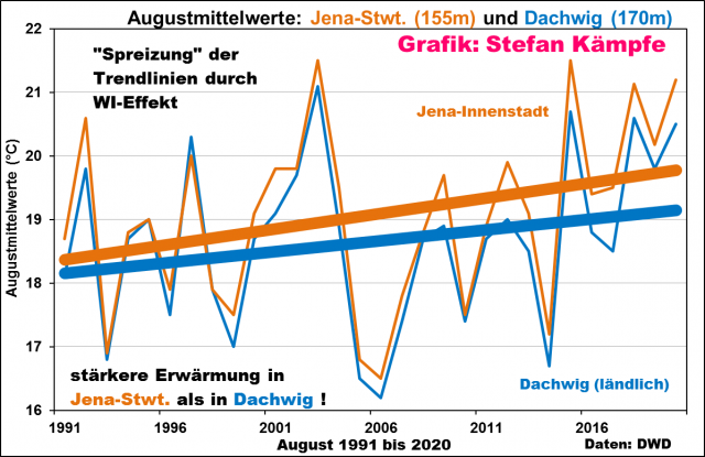 Effekt der Verstädterung (1): August-Temperaturen im ländlichen Dachwig und an der Messstation Jena-Sternwarte, in der Innenstadt Jena. Beide Stationen sind nur etwa 50 Km voneinander entfernt und weisen eine ähnliche Höhenlage auf.