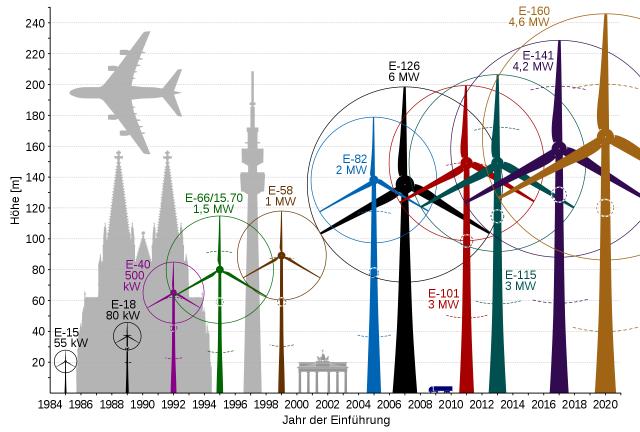 Größenentwicklung verschiedenere Enercon-Windkraftanlagen.