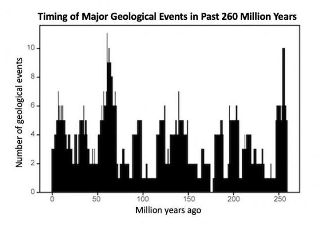 Puls der Erde im 27,5-Millionen-Jahre-Takt