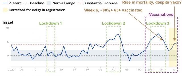 """Wöchentliche Sterbefälle in Israel. Bei """"correctiv"""" endet die Zeitreihe bereits in KW9 - vor dem erneuten Anstieg."""