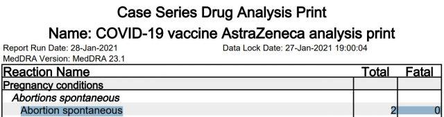 Gemeldete Schwangerschaftsabbrüche in Großbritannien nach AstraZeneca-Impfung bis Ende Januar 2021
