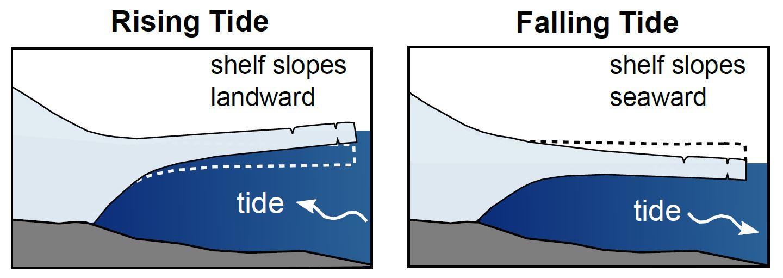 """Shematische Zeichnung des Querschnitts eines schwimmenden Schelfeises. Mit dem Heben und Senken der Gezeiten entstehen Risse und Brüche. Eisbeben treten vor allem bei """"Ebbe"""" auf, wenn sich die Risse auseinander ziehen"""