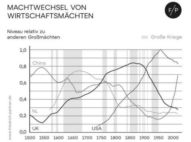 Großmächte der letzten 500 Jahre.
